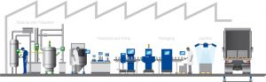 Image of a manufacturing supply chain with weighing equipment